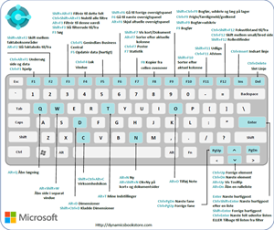 Mouse pad with Danish keyboard layout for Microsoft Dynamics 365 Business Central 365 Release Wave 2