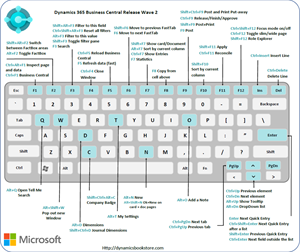 Mouse pad with English keyboard layout for Microsoft Dynamics 365 Business Central 365 Release Wave 2